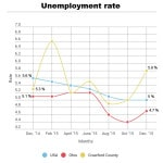 Unemployment increases in December