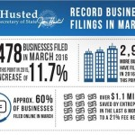 Husted announces all-time record number of business filings for March